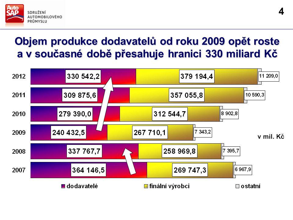 Objem produkce dodavatelů od roku 2009 opět roste a v současné době přesahuje hranici 330 miliard Kč v mil.