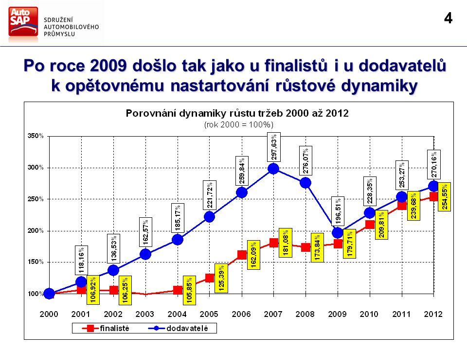 Po roce 2009 došlo tak jako u finalistů i u dodavatelů k opětovnému nastartování růstové dynamiky 4