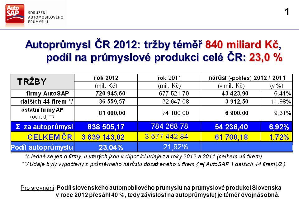 Směry hlavních činností AutoSAP Strategie AutoSAP pro další období Autoprůmysl ČR 2012: tržby téměř 840 miliard Kč, podíl na průmyslové produkci celé ČR: 23,0 % podíl na průmyslové produkci celé ČR: 23,0 % firmy AutoSAP 19,0 % Pro srovnání: Podíl slovenského automobilového průmyslu na průmyslové produkci Slovenska v roce 2012 přesáhl 40 %, tedy závislost na autoprůmyslu) je téměř dvojnásobná.