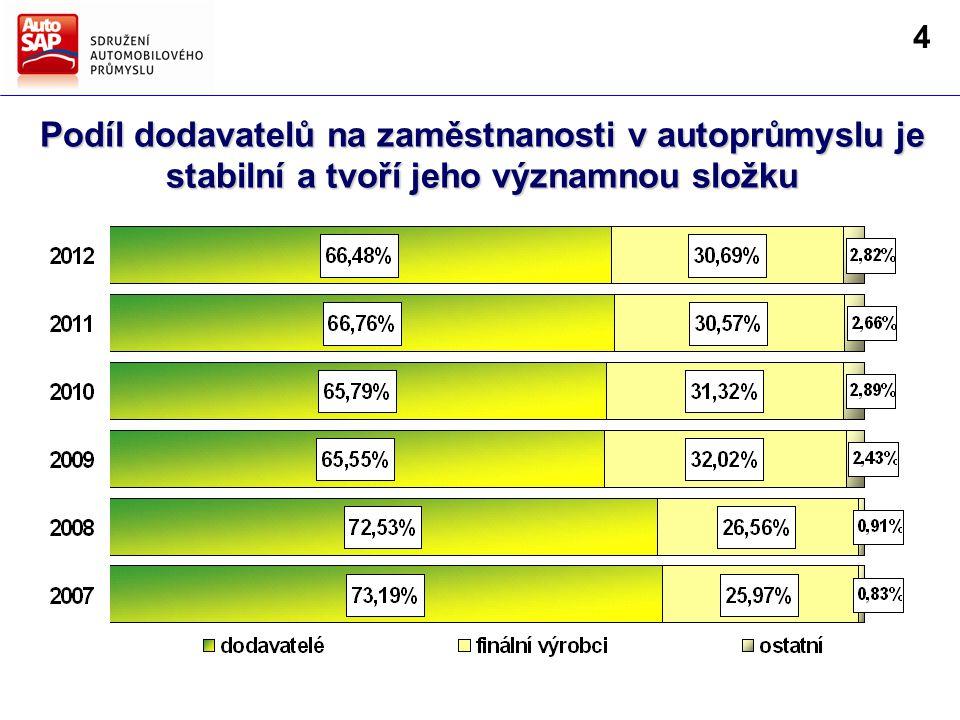 Podíl dodavatelů na zaměstnanosti v autoprůmyslu je stabilní a tvoří jeho významnou složku 4