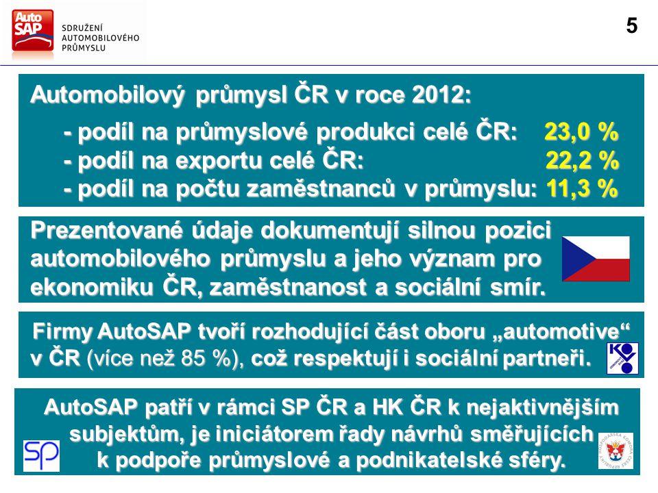 Prezentované údaje dokumentují silnou pozici automobilového průmyslu a jeho význam pro ekonomiku ČR, zaměstnanost a sociální smír.