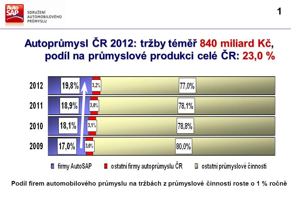 Směry hlavních činností AutoSAP Strategie AutoSAP pro další období firmy AutoSAP 19,0 % Podíl firem automobilového průmyslu na tržbách z průmyslové činnosti roste o 1 % ročně Autoprůmysl ČR 2012: tržby téměř 840 miliard Kč, podíl na průmyslové produkci celé ČR: 23,0 % podíl na průmyslové produkci celé ČR: 23,0 % 1