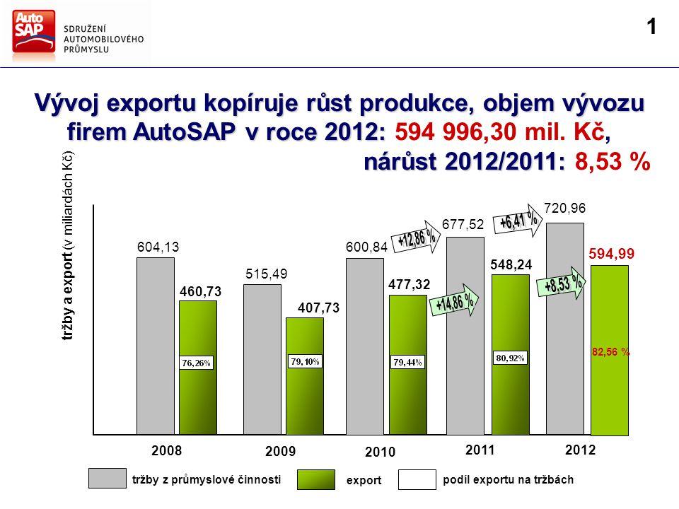 Směry hlavních činností AutoSAP Strategie AutoSAP pro další období Vývoj exportu kopíruje růst produkce, objem vývozu firem AutoSAP v roce 2011: 548 236,20 mil.