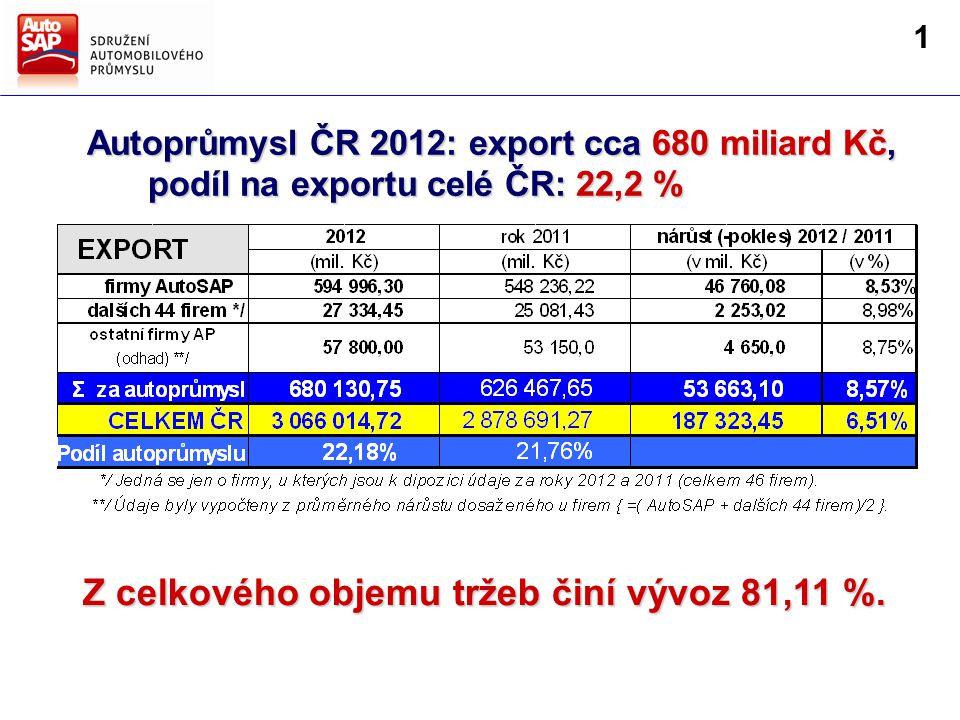 Směry hlavních činností AutoSAP Strategie AutoSAP pro další období Autoprůmysl ČR 2012: export cca 680 miliard Kč, podíl na exportu celé ČR: 22,2 % podíl na exportu celé ČR: 22,2 % firmy AutoSAP 19,0 % Z celkového objemu tržeb činí vývoz 81,11 %.