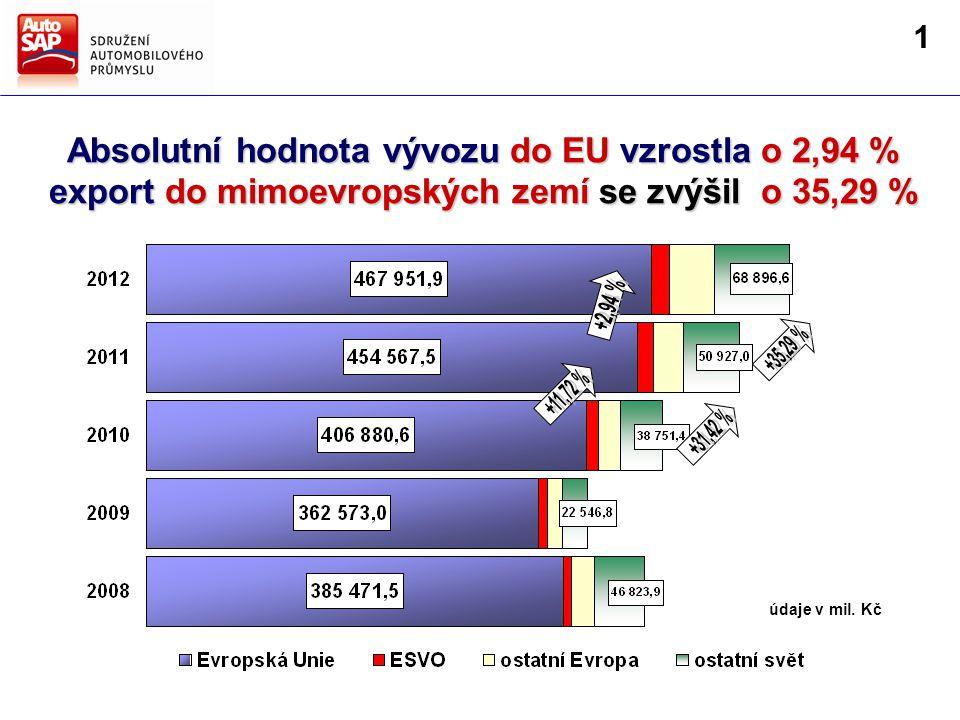 Absolutní hodnota vývozu do EU vzrostla o 2,94 % export do mimoevropských zemí se zvýšil o 35,29 % údaje v mil.