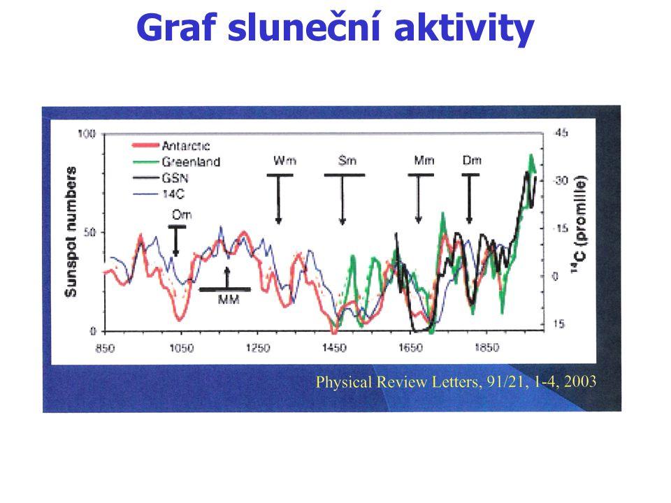 Graf sluneční aktivity
