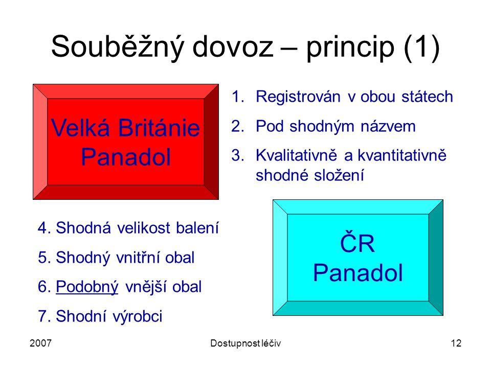 2007Dostupnost léčiv12 Souběžný dovoz – princip (1) Velká Británie Panadol ČR Panadol 4. Shodná velikost balení 5. Shodný vnitřní obal 6. Podobný vněj