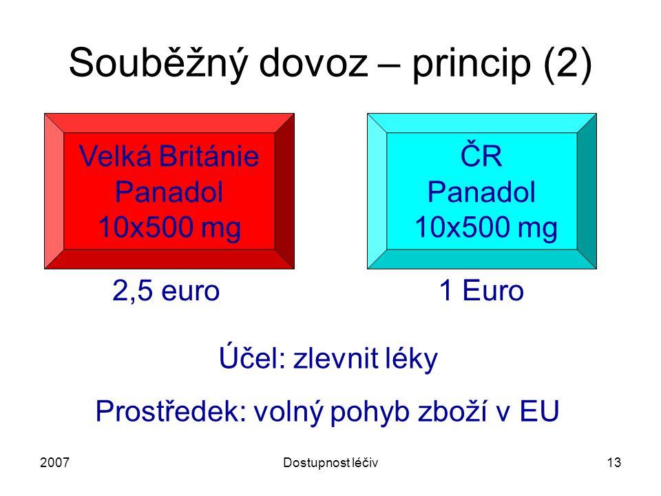 2007Dostupnost léčiv13 Souběžný dovoz – princip (2) Velká Británie Panadol 10x500 mg ČR Panadol 10x500 mg 2,5 euro1 Euro Účel: zlevnit léky Prostředek