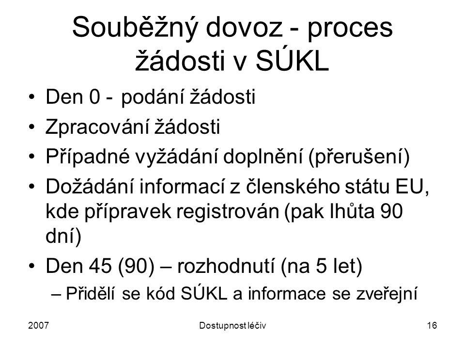2007Dostupnost léčiv16 Souběžný dovoz - proces žádosti v SÚKL Den 0 -podání žádosti Zpracování žádosti Případné vyžádání doplnění (přerušení) Dožádání
