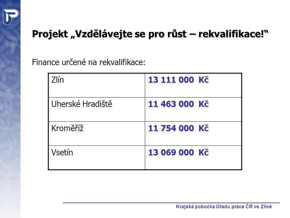 """Krajská pobočka Úřadu práce ČR ve Zlíně Projekt """"Vzdělávejte se pro růst – rekvalifikace!"""" Finance určené na rekvalifikace: Zlín 13 111 000 Kč Uherské"""