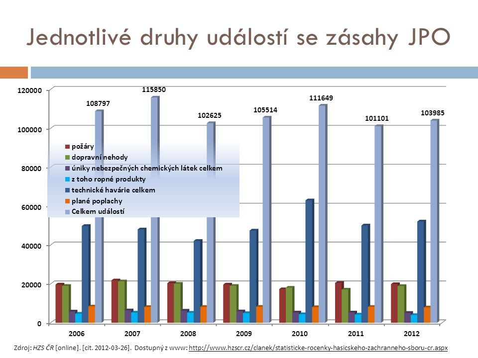 Zdroj: HZS ČR [online]. [cit. 2012-03-26]. Dostupný z www: http://www.hzscr.cz/clanek/statisticke-rocenky-hasicskeho-zachranneho-sboru-cr.aspx Jednotl