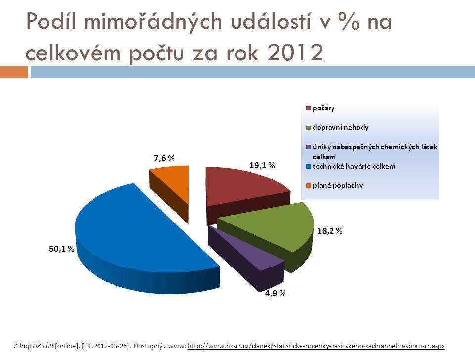 Zdroj: HZS ČR [online]. [cit. 2012-03-26]. Dostupný z www: http://www.hzscr.cz/clanek/statisticke-rocenky-hasicskeho-zachranneho-sboru-cr.aspx Podíl m