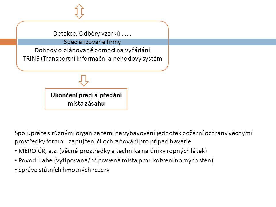 Poplachové plány Poplachový plán: je dokument, který upravuje povolávání záchranných složek při organizaci záchranných a likvidačních prací, se zpracovává vždy pro územní celek (Poplachový plán IZS kraje, Ústřední poplachový plán IZS) zvláštní variantou je požární poplachový plán Poplachový plán IZS kraje je jakýmsi registrem složek IZS, který zároveň nastavuje systém a pravidla spolupráce na daném území při zásahu složek IZS při mimořádné události v návaznosti na vyhlášený stupeň poplachu.