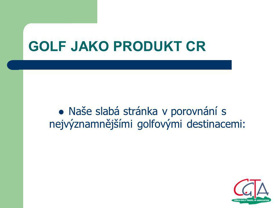 Slabé stránky manažeři golfových hřišť mnohdy nevědí, zda mají zájem o golfové turisty ze zahraničí péče o zákazníky – ačkoliv naše golfová hřiště dosahují z hlediska údržby a technické kvality evropských standardů, stále pokulháváme v péči o zákazníky (obsluha klientů s ochotou, přátelským přístupem a úsměvem, který je přiměje se vrátit znovu) je potřeba profesní vzdělání/ školení manažerů golfových hřišť provedené odborníkem