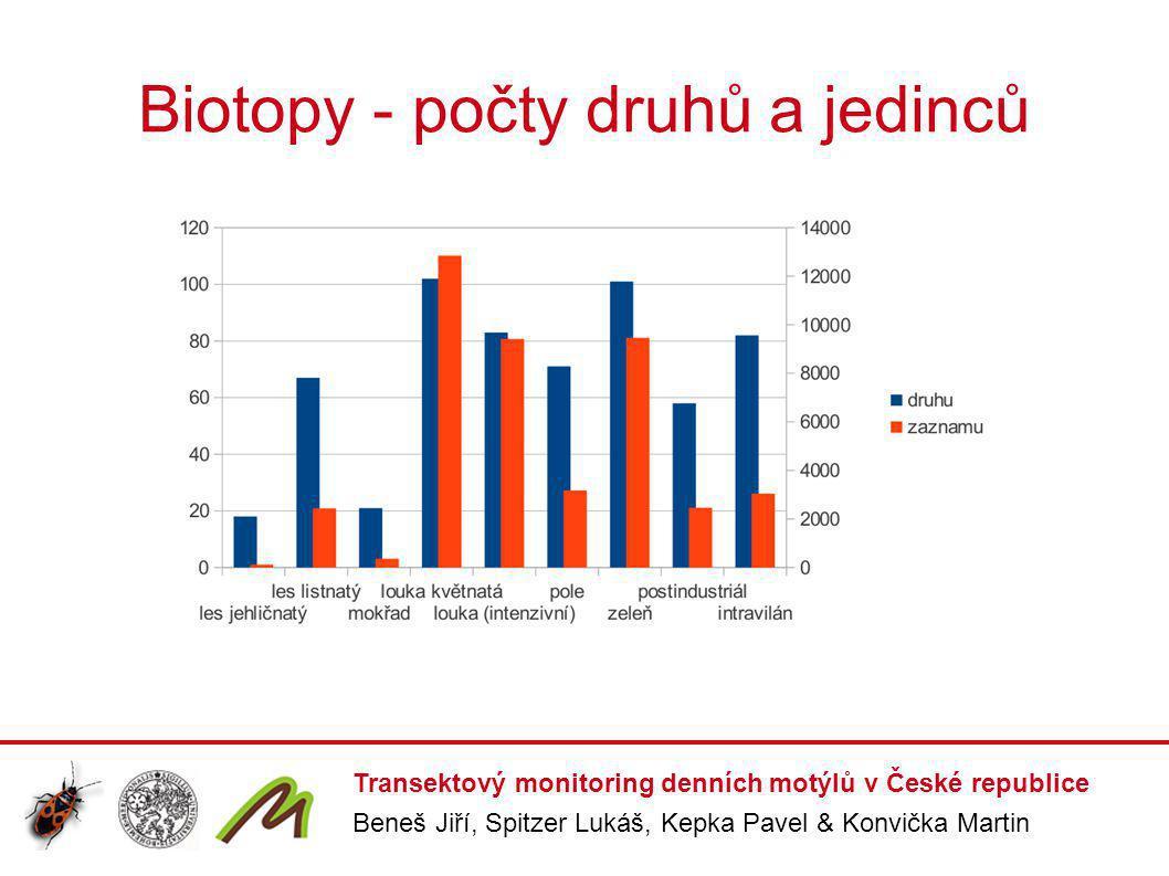 Biotopy - počty druhů a jedinců Transektový monitoring denních motýlů v České republice Beneš Jiří, Spitzer Lukáš, Kepka Pavel & Konvička Martin