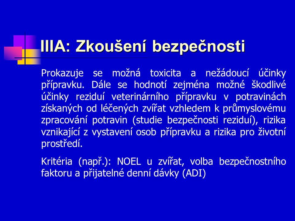 IIIA: Zkoušení bezpečnosti Prokazuje se možná toxicita a nežádoucí účinky přípravku. Dále se hodnotí zejména možné škodlivé účinky reziduí veterinární