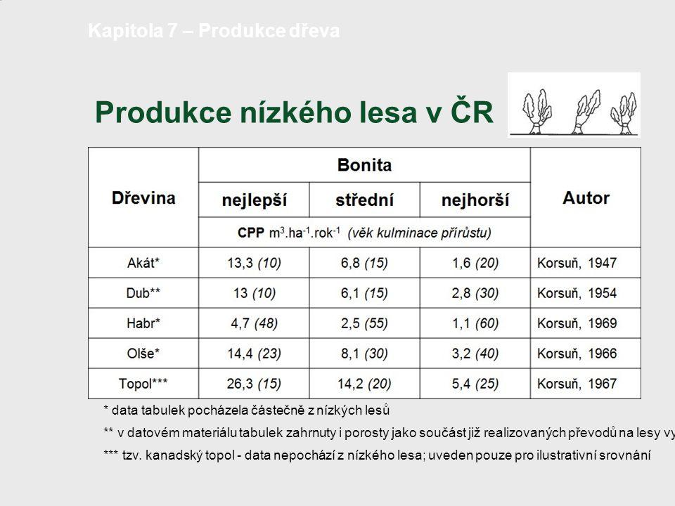 Produkce nízkého lesa v ČR strana 13 /18 Kapitola 7 – Produkce dřeva * data tabulek pocházela částečně z nízkých lesů ** v datovém materiálu tabulek z