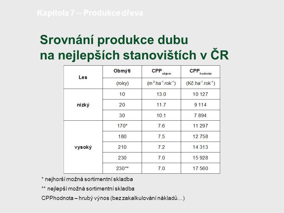 Srovnání produkce dubu na nejlepších stanovištích v ČR strana 15 /18 Kapitola 7 – Produkce dřeva * nejhorší možná sortimentní skladba ** nejlepší možn
