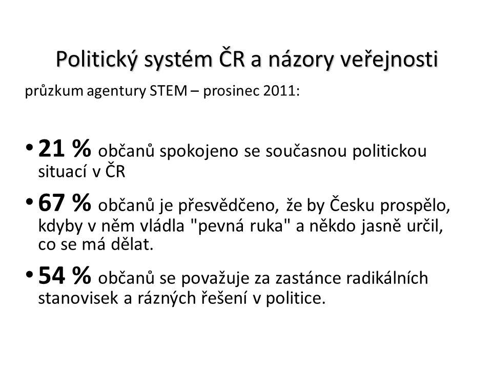 Politický systém ČR a názory veřejnosti průzkum agentury STEM – prosinec 2011: 21 % občanů spokojeno se současnou politickou situací v ČR 67 % občanů