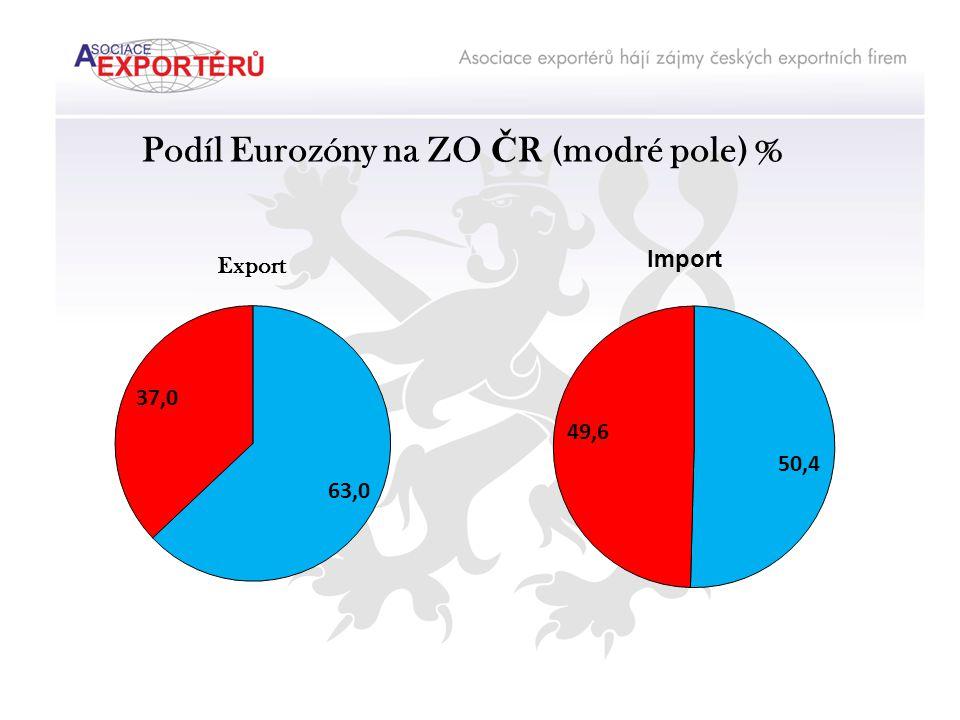 Podíl Eurozóny na ZO Č R (modré pole) % Export Import