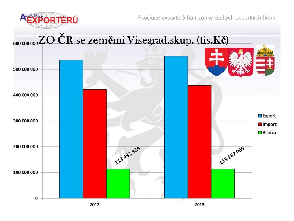 ZO Č R se zem ě mi Visegrad.skup. (tis.K č )