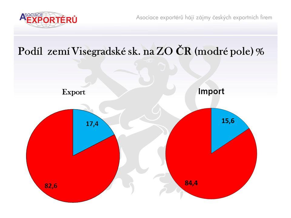 Podíl zemí Visegradské sk. na ZO Č R (modré pole) % Export Import