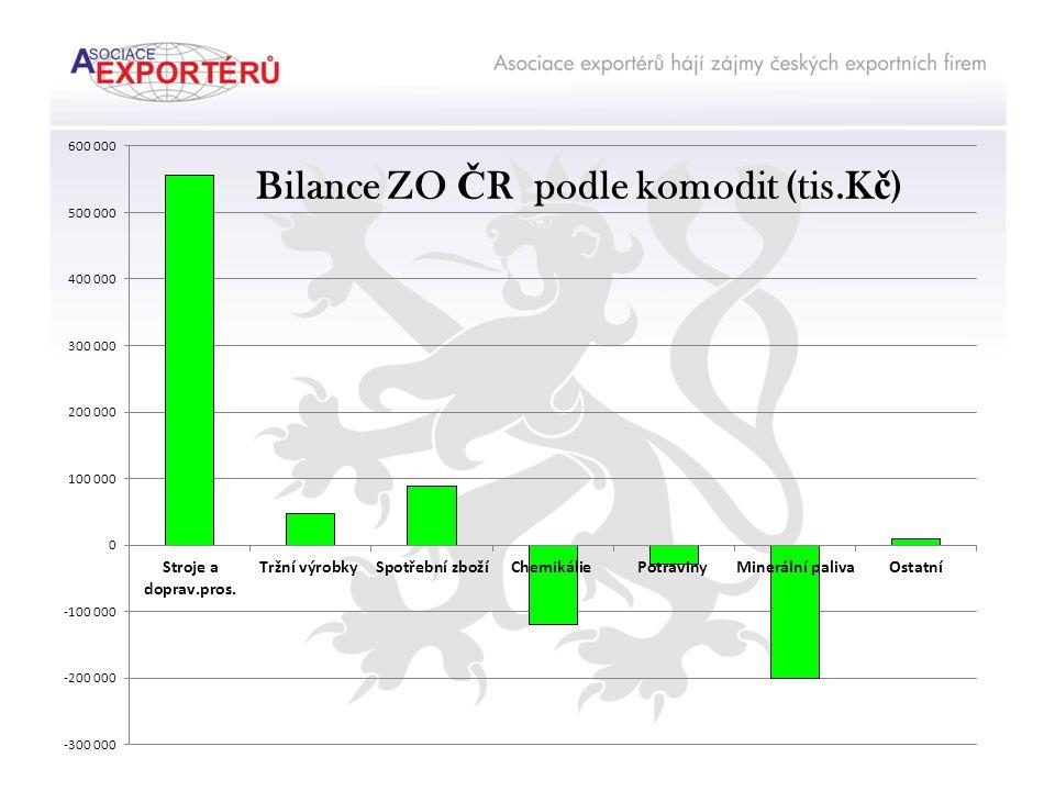 Podíl komodit na ZO Č R (%) ExportImport