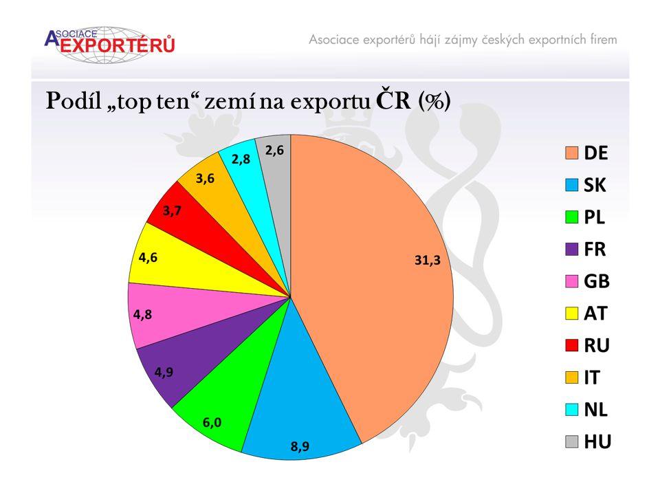 Německo (tis.Kč)Export%Import%Bilance% Stroje a doprav.pros.