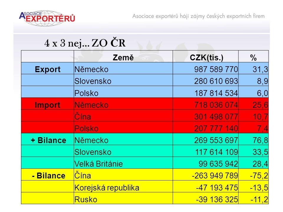 Závěry:  export v loňském roce dosáhl hodnoty téměř 82 % vytvořeného HDP  přebytek obchodní bilance se podílel na tvorbě HDP 9,1 %  naším hlavním exportním partnerem byla, je a i nadále bude EU (81,0%), nejvýznamnější zemí je Německo (31,3%)  v loňském roce jsme vyvezli naše výrobky do 202 zemí a územních celků, ale 13 největších našich trhů činí 80 % exportu a 4 naši největší odběratelé D, SK, PL a F od nás odkoupili 51 % objemu našeho exportu  za vynikajícími výsledky exportu v loňském roce stojí m.j.