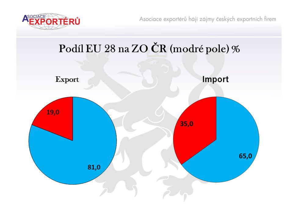 Podíl EU 28 na ZO Č R (modré pole) % Export Import