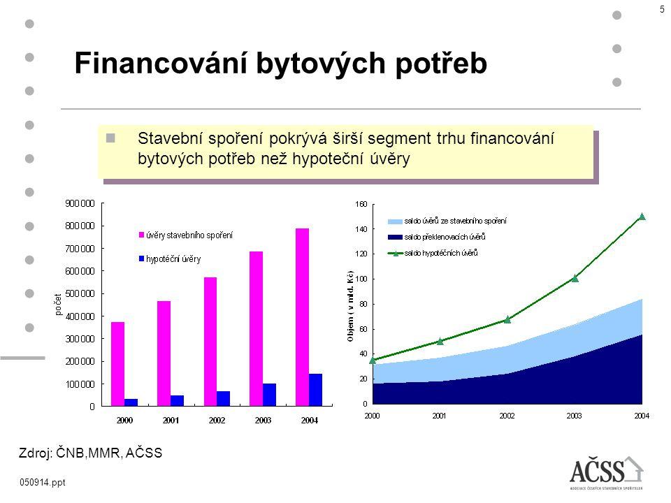 050914.ppt 6 Průměrná výše úvěrů stavebních spořitelen se zvyšuje Zdroj: AČSS S rostoucím zájmem o financování stoupá i průměrná výše poskytovaných úvěrů Průměrná výše nových úvěrů poskytnutých v jednotlivých letech