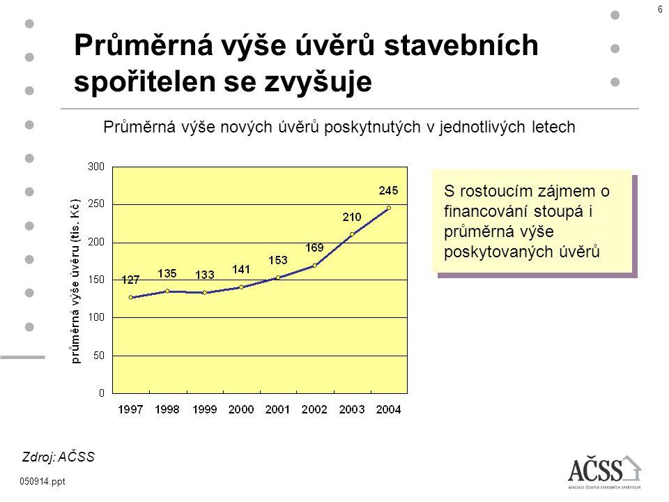 050914.ppt 7 Způsob využití úvěrů stavebních spořitelen Struktura objemu úvěrů a meziúvěrů v 1.