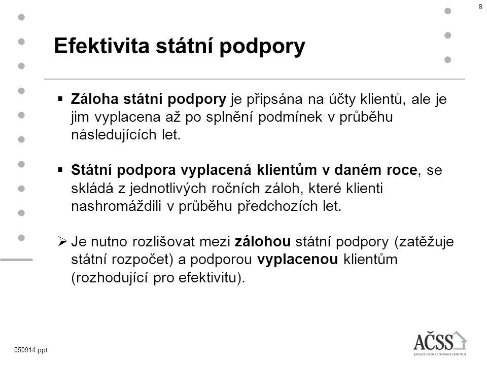 050914.ppt 9 Efektivita státní podpory Vyplacené zálohy státní podpory2,8 mld.