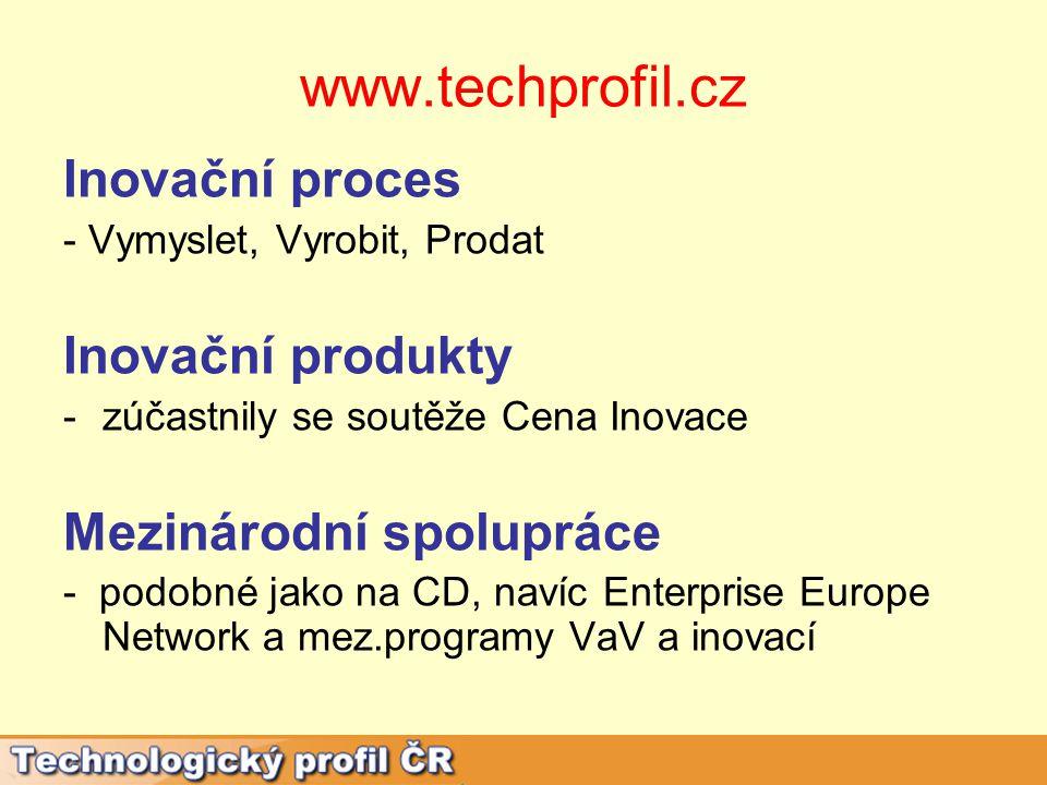 www.techprofil.cz Inovační proces - Vymyslet, Vyrobit, Prodat Inovační produkty -zúčastnily se soutěže Cena Inovace Mezinárodní spolupráce - podobné jako na CD, navíc Enterprise Europe Network a mez.programy VaV a inovací