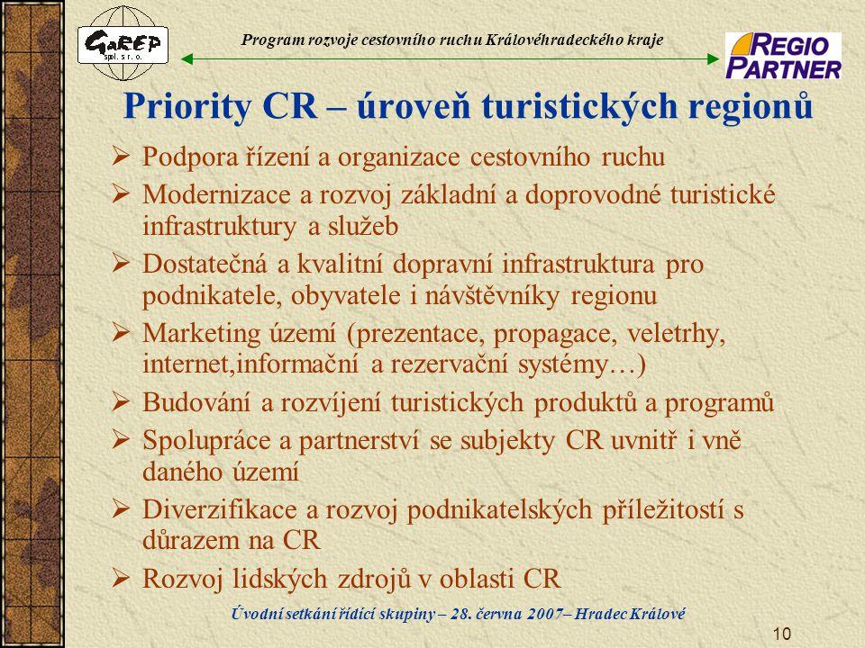 Program rozvoje cestovního ruchu Královéhradeckého kraje Úvodní setkání řídící skupiny – 28. června 2007– Hradec Králové 10 Priority CR – úroveň turis