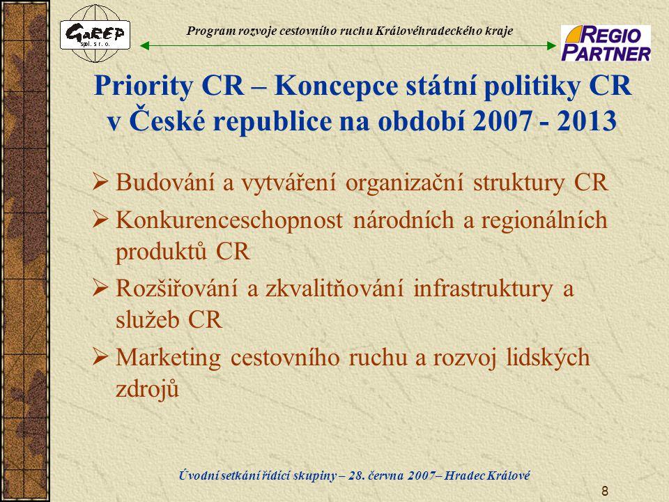Program rozvoje cestovního ruchu Královéhradeckého kraje Úvodní setkání řídící skupiny – 28. června 2007– Hradec Králové 8 Priority CR – Koncepce stát