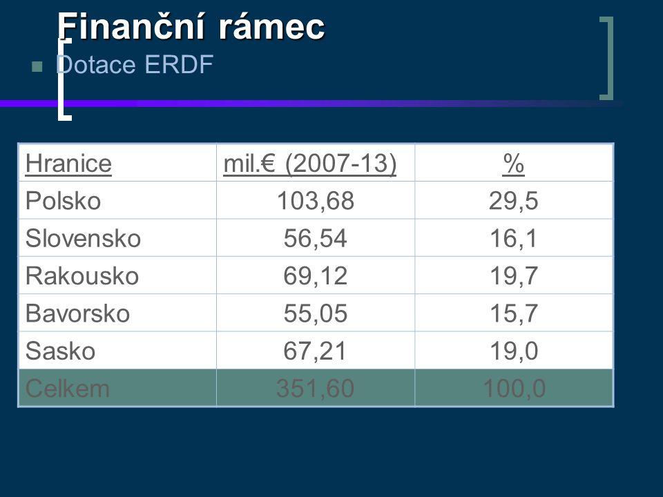 Finanční rámec Dotace ERDF Hranicemil.€ (2007-13)% Polsko103,6829,5 Slovensko56,5416,1 Rakousko69,1219,7 Bavorsko55,0515,7 Sasko67,2119,0 Celkem351,60