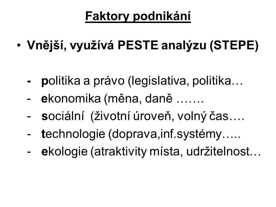 Faktory podnikání Vnější, využívá PESTE analýzu (STEPE) - politika a právo (legislativa, politika… - ekonomika (měna, daně …….