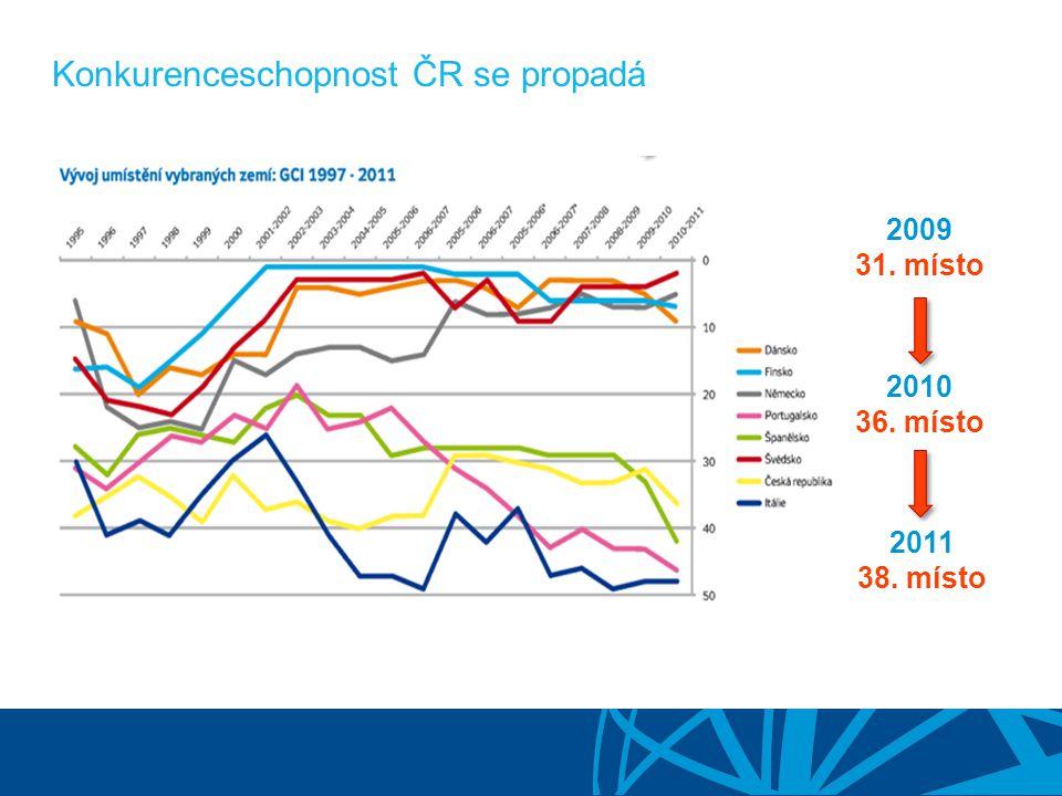 Konkurenceschopnost ČR se propadá 2009 31. místo 2010 36. místo 2011 38. místo