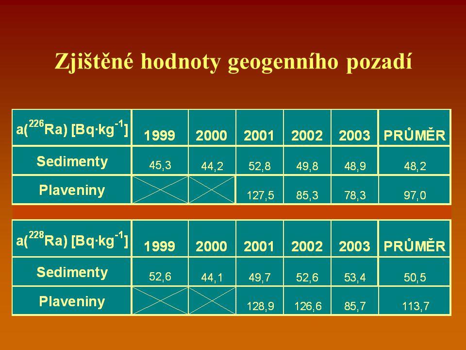Zjištěné hodnoty geogenního pozadí