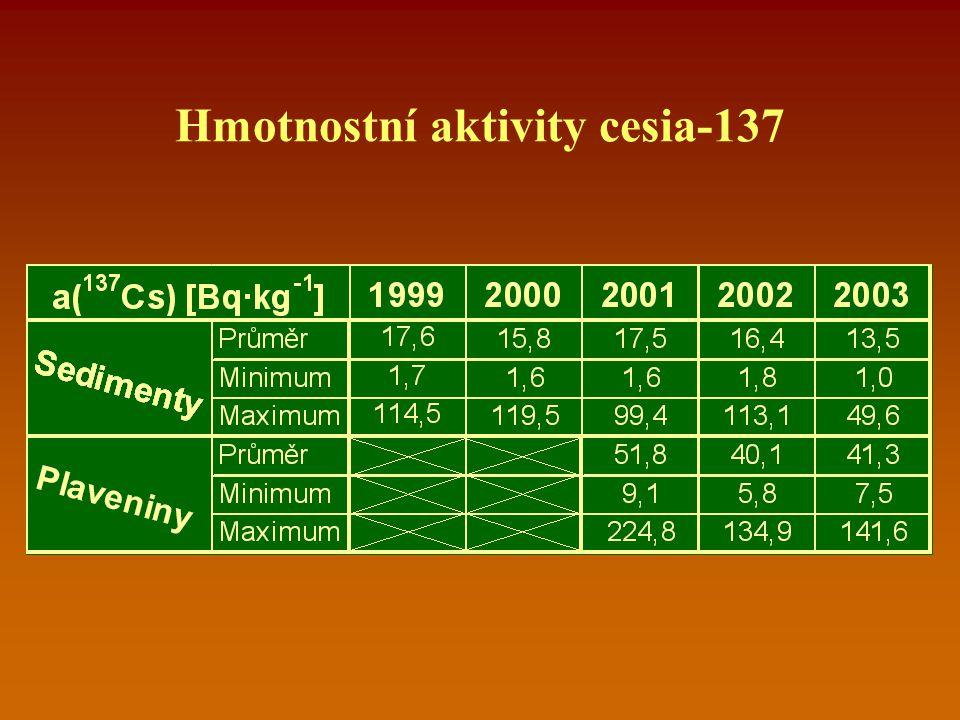 Hmotnostní aktivity cesia-137