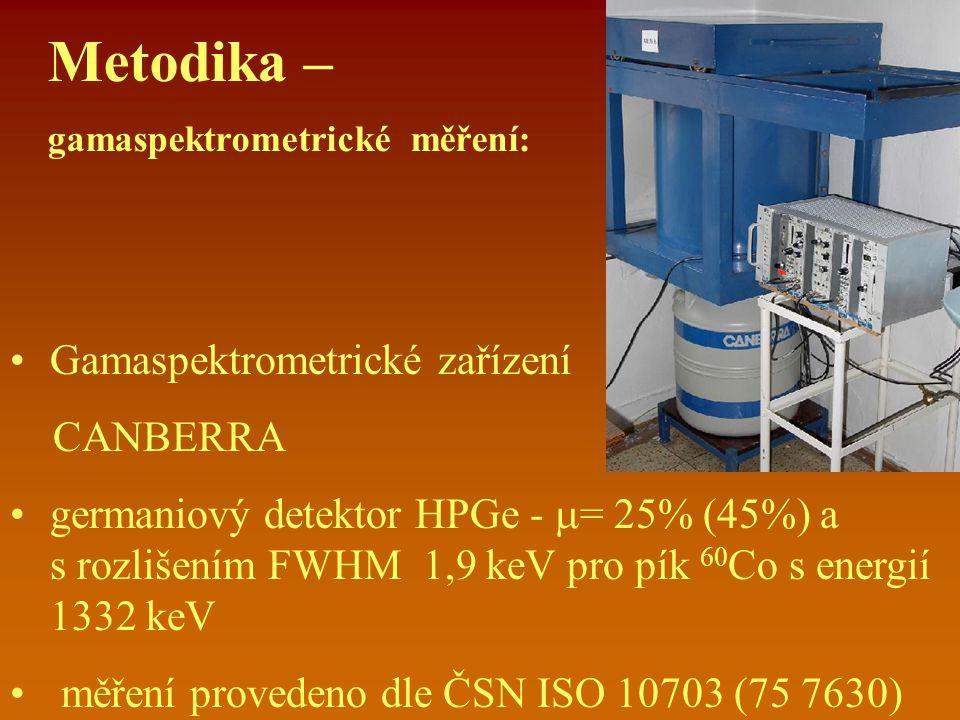 Metodika – gamaspektrometrické měření: Gamaspektrometrické zařízení CANBERRA germaniový detektor HPGe -  = 25% (45%) a s rozlišením FWHM 1,9 keV pro