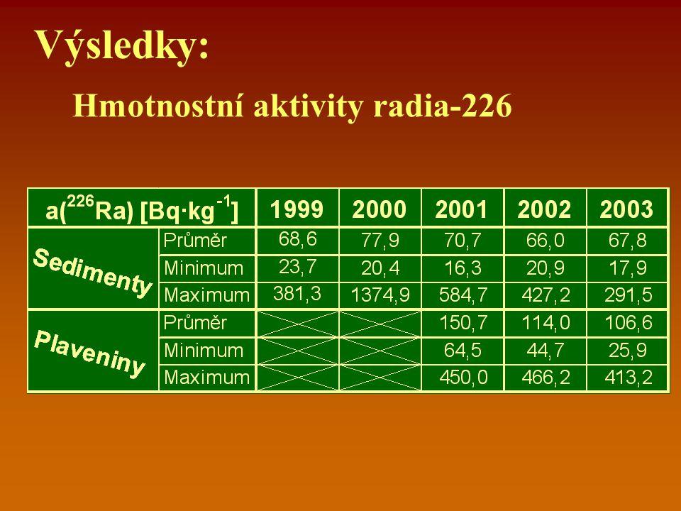 Výsledky: Hmotnostní aktivity radia-228