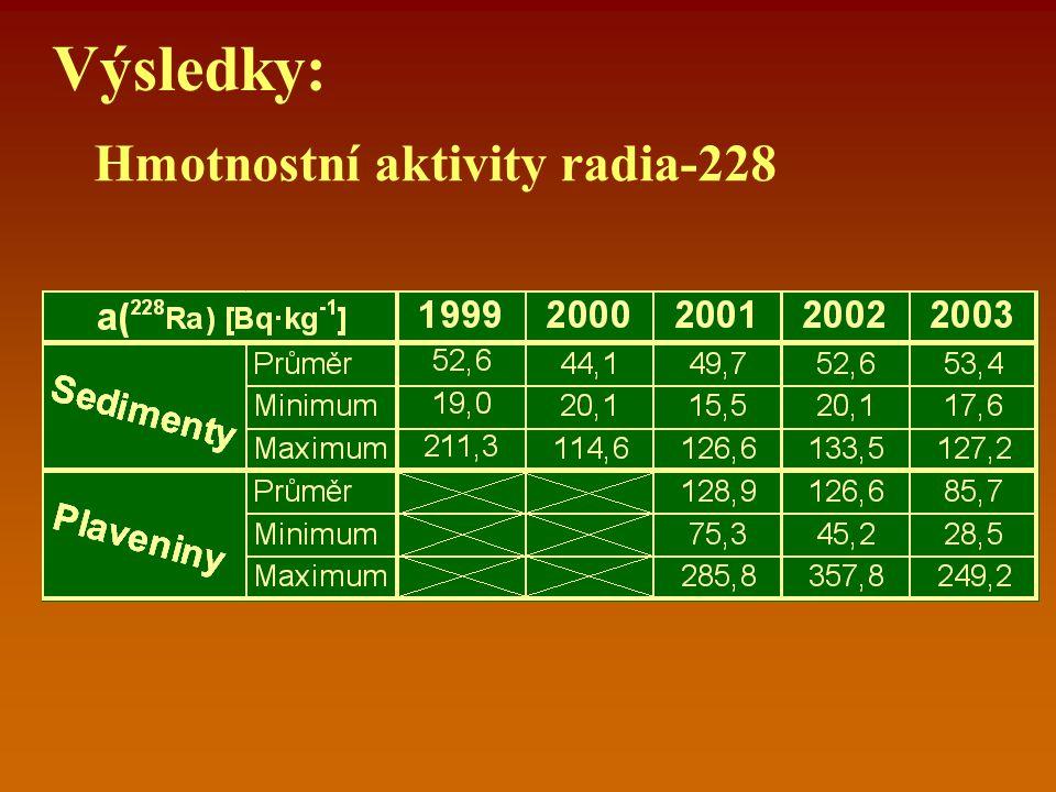 Třídy čistoty Poměr hmotnostních aktivit radium 226/radium 228Třída čistotyCharakteristika  1 1 Ia přirozený výskyt přírodních radionuklidů s převahou zástupců thoriové přeměnové řady 1 – 1,5 Ib přirozený výskyt přírodních radionukllidů s převahou zástupců uranové přeměnové řady  1,5 – 2,0 II slabé znečištění odpady uranového průmyslu, těžba uhlí, průmyslové odpady  2,0 – 5,0 III znečištění odpady uranového průmyslu  5,0 – 10,0 IV silné znečištění odpady uranového průmyslu  10 V velmi silné znečištění odpady uranového průmyslu
