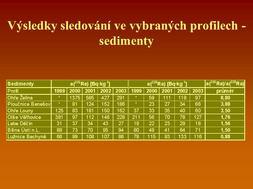 Výsledky sledování ve vybraných profilech - sedimenty