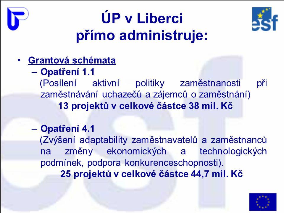 ÚP v Liberci přímo administruje: Grantová schémata –Opatření 1.1 (Posílení aktivní politiky zaměstnanosti při zaměstnávání uchazečů a zájemců o zaměst