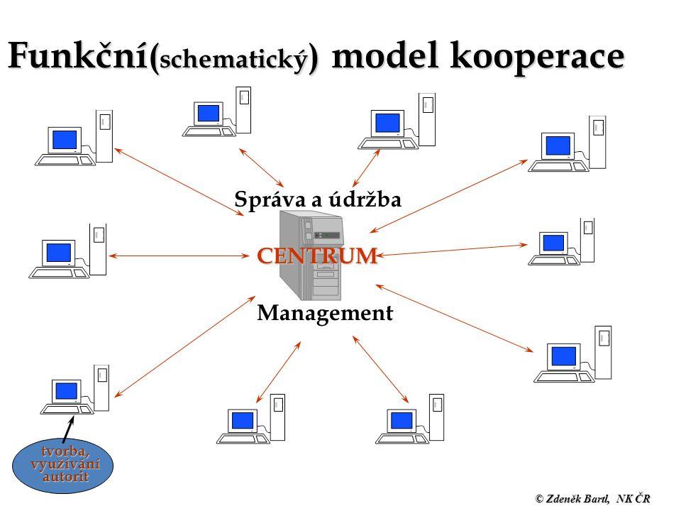 © Zdeněk Bartl, NK ČR Funkční ( schematický ) model kooperace CENTRUM Správa a údržba Management tvorba, využívání autorit Školení AACR2R/UNIMARC
