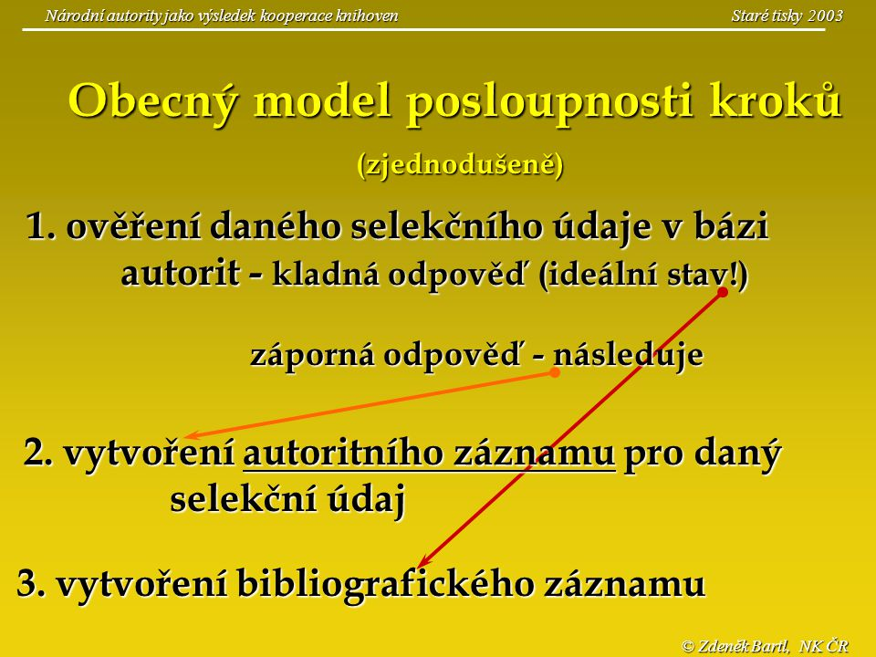 Národní autority jako výsledek kooperace knihoven © Zdeněk Bartl, NK ČR Obecný model posloupnosti kroků (zjednodušeně) 1. ověření daného selekčního úd