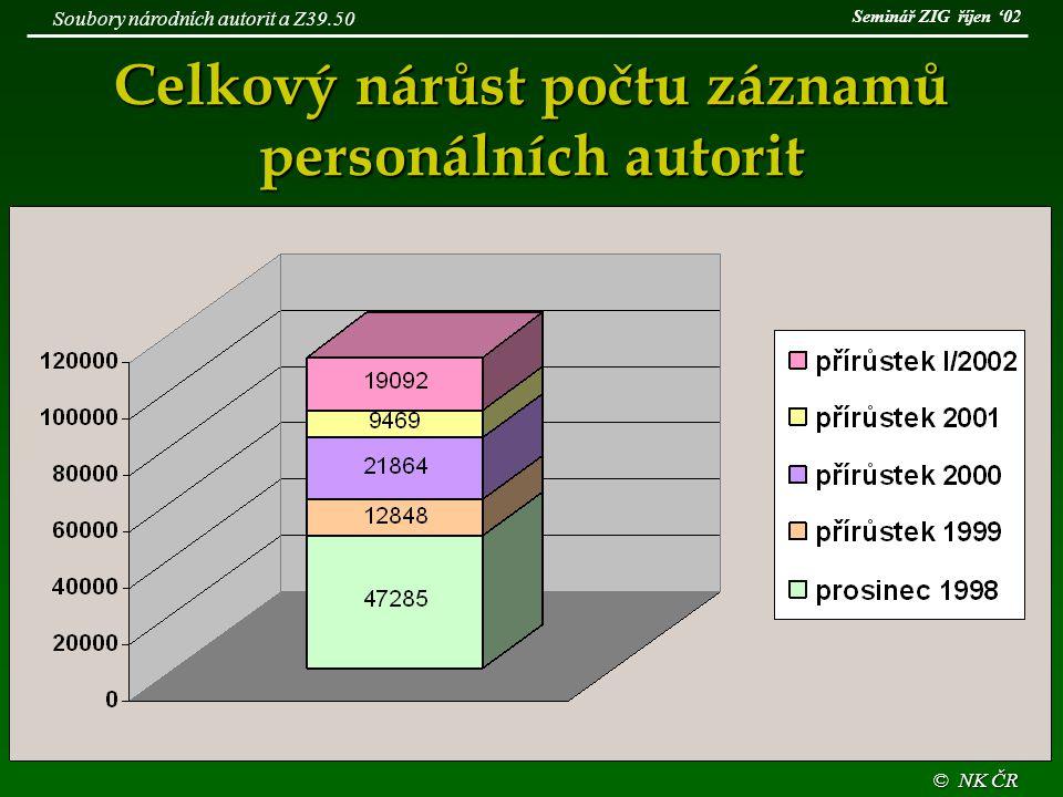 Celkový nárůst počtu záznamů personálních autorit © NK ČR Soubory národních autorit a Z39.50 Seminář ZIG říjen '02