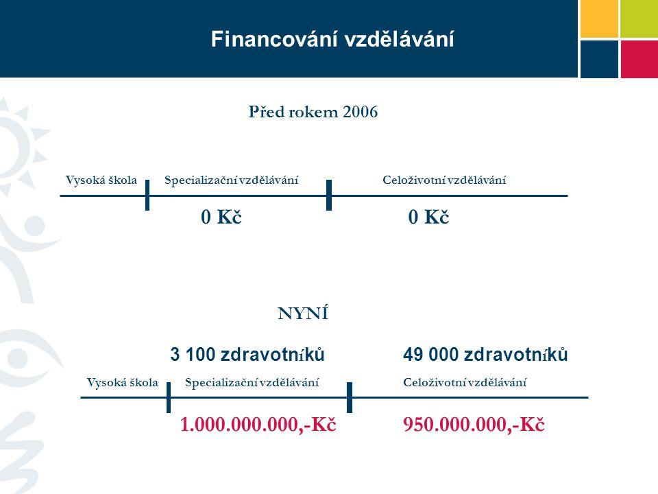 Financování vzdělávání Vysoká škola 1.000.000.000,-Kč Specializační vzděláváníCeloživotní vzdělávání 950.000.000,-Kč Vysoká škola 0 Kč Specializační v